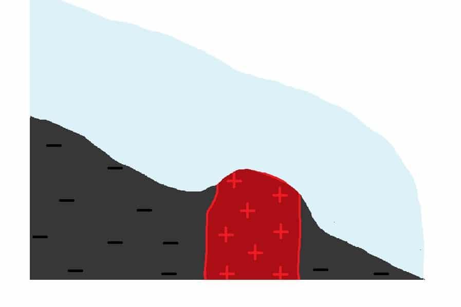 Il y a 20 000 ans : de par son poids, le glacier creuse la roche noire meuble sur laquel il s'appuie ...